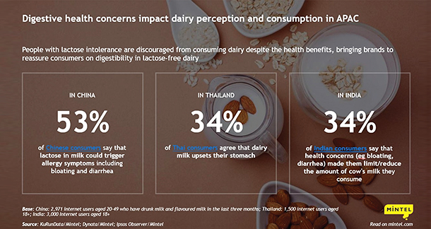 Lactose-free dairy innovation to be driven by gut health